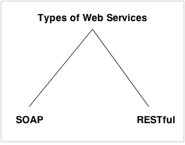 types-of-web-services-انواع -وب-سرویس