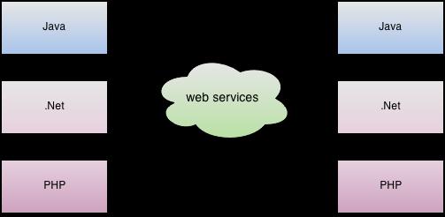 web-services-وب-سرویس-چیست-؟